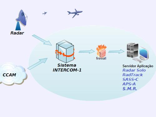 intercom-1.1-500x375